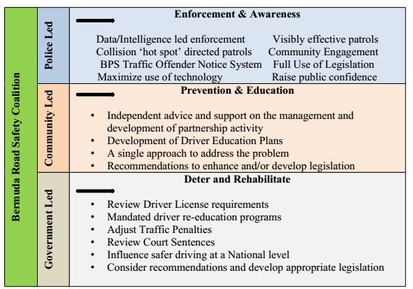 road-safety-strategy-chart