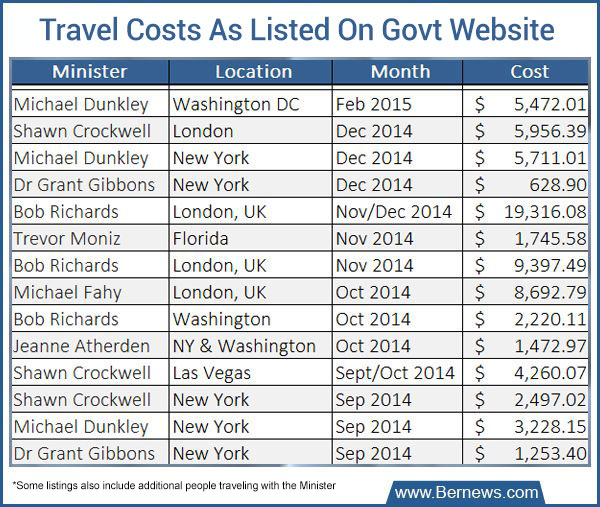 Ministers-Travel-Costs-150216-5