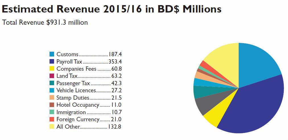 bermuda-budget-2015-table-ix-1