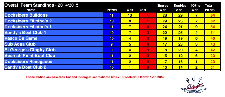 League Standings 2015