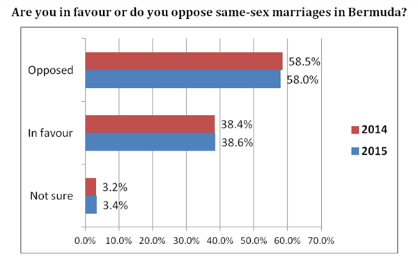 favour or oppose to same sex marriages in Bermuda poll