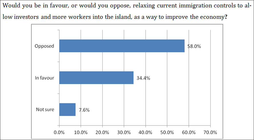Poll Voters Not In Favour Of Commercial Immigration