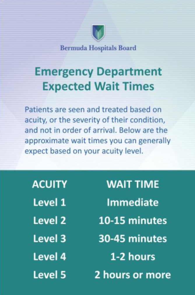BHB emergency department expected wait times