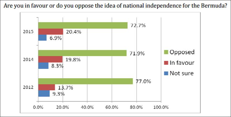 nationalindependence result July 8 2015
