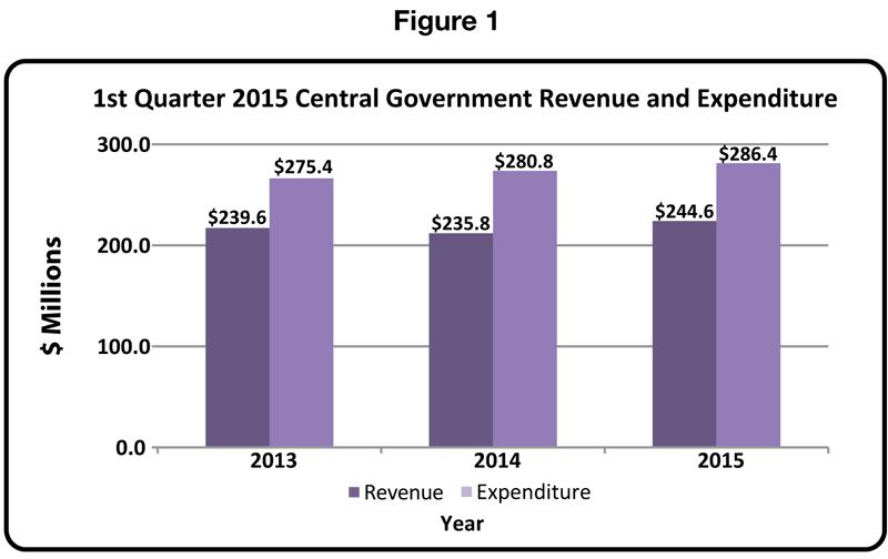 150803 Quarterly Bulletin of Statistics Q1 2015-1 figure 1