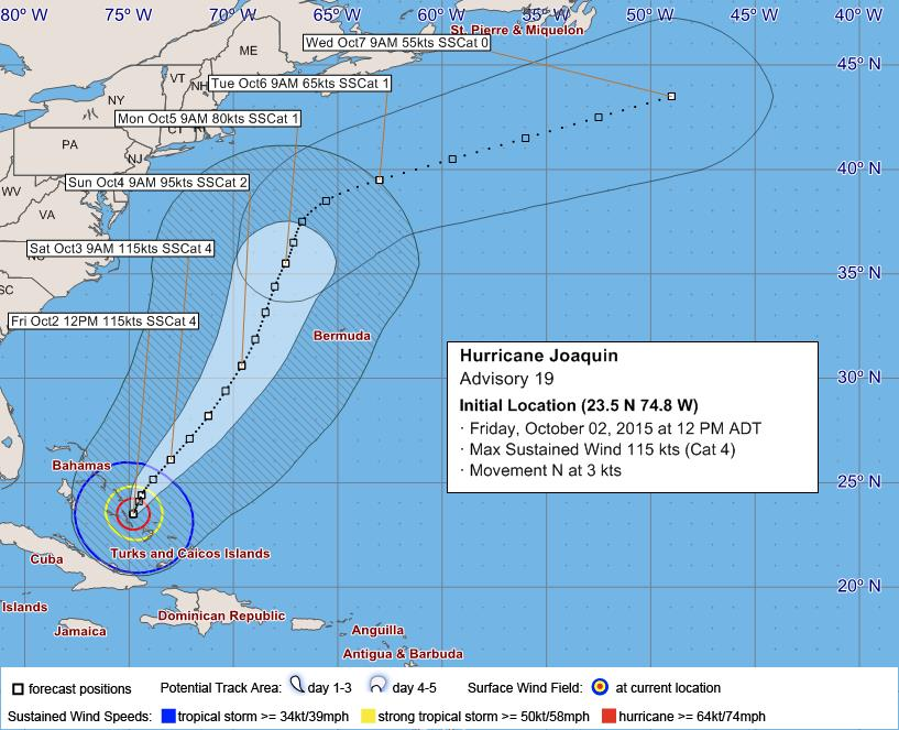 Hurricane Joaquin Bermuda October 2015
