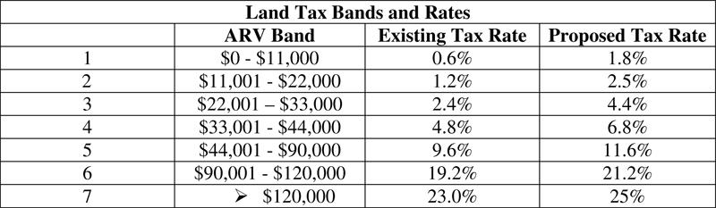 Microsoft Word - Ministerial Statement_Land Tax Amendment 2015