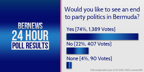 Online Voting Results TC Should Party Politics End Bermuda Jan 12 2015 4