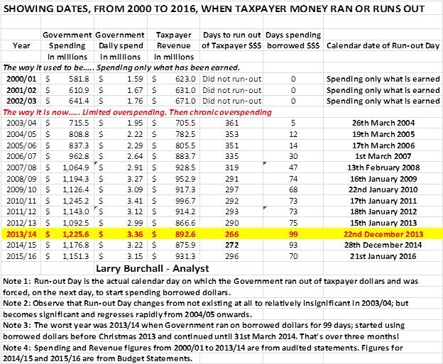 Run Out Day - January 2016 table Bermuda Jan 22 2016