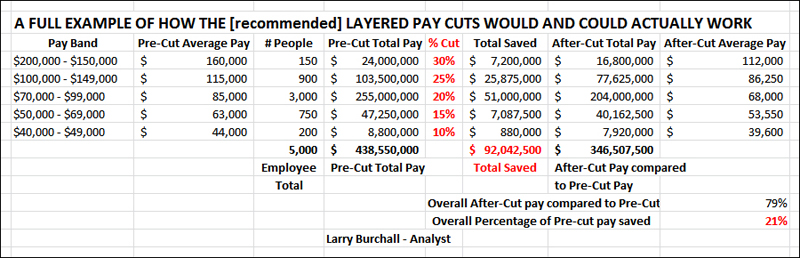 how layered pay cuts Bermuda Jan 4 2016