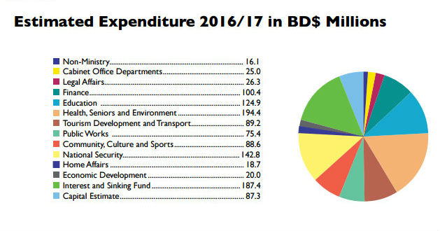 2016-Bermuda-Budget-charts-2-2
