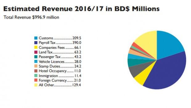 2016 Bermuda Budget charts (4)