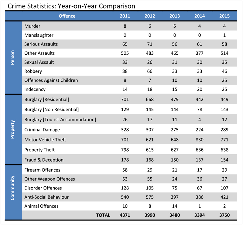 Microsoft Word - COP's Speaking Notes - Crime Statistics for 201
