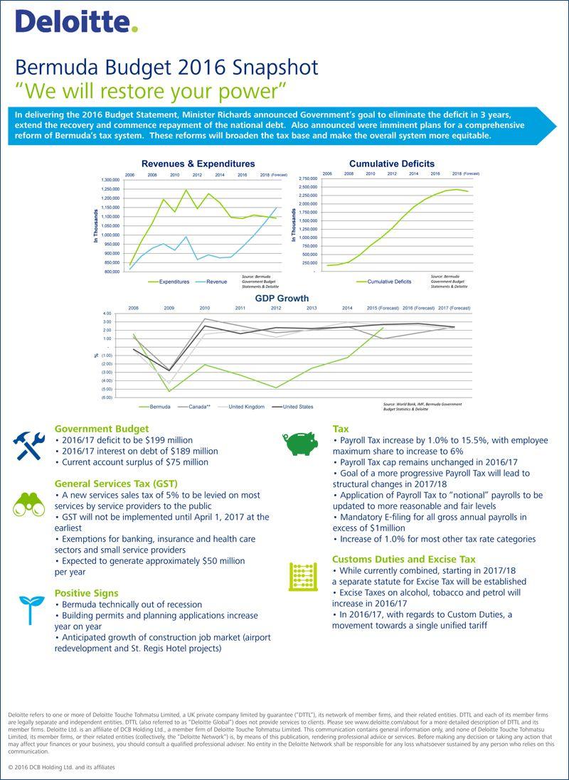 Deloitte Bermuda Budget Snapshot 2016