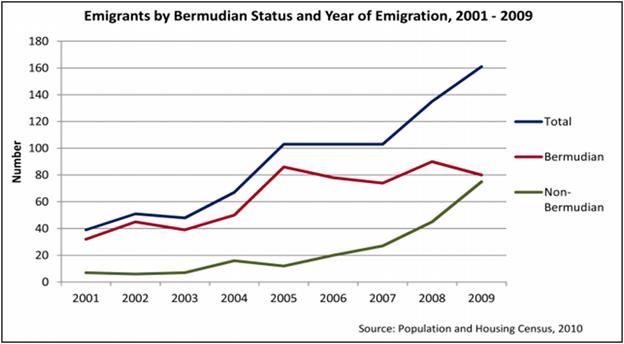 Emigrants by Bermudian status Bermuda March 1 2016