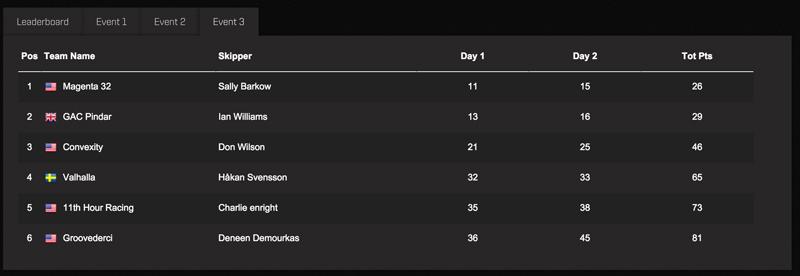 M32 Series Bermuda - Event 3 Results March 14 2016