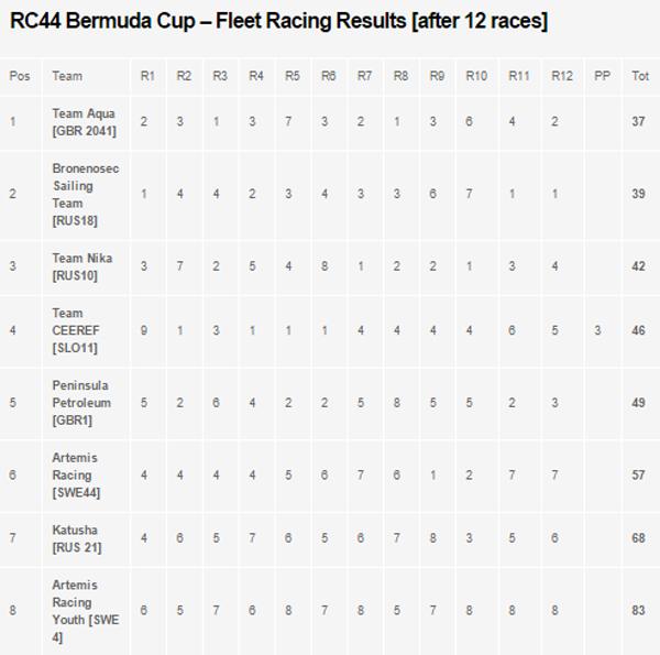 RC44 Bermuda Cup Bermuda March 6 2016 Result