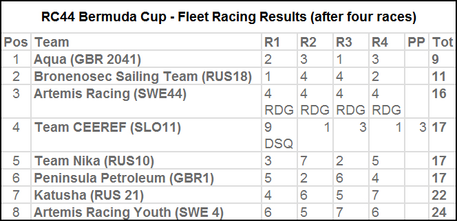 RC44 Bermuda Cup - Fleet Racing Results (after four races) March 4 2016