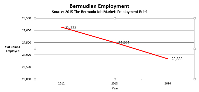 final graph 4 Bermuda March 29 2016