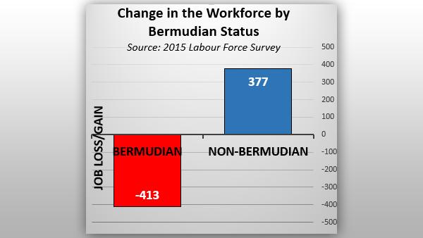final graph 5 Bermuda March 29 2016