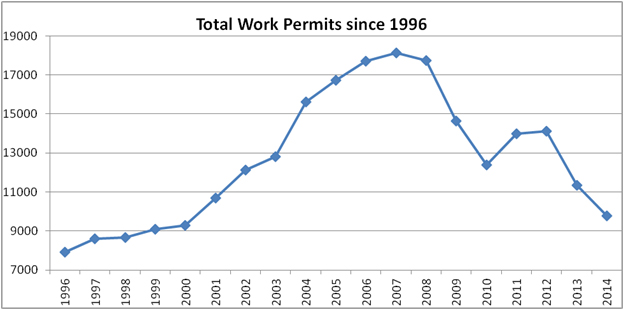 total work permits bermuda march 1 2016