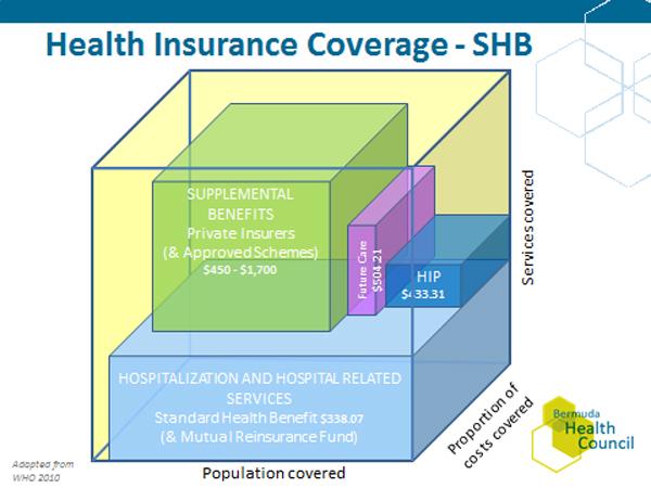 Health Insurance Covergat - SHB Bermuda April 27 2016