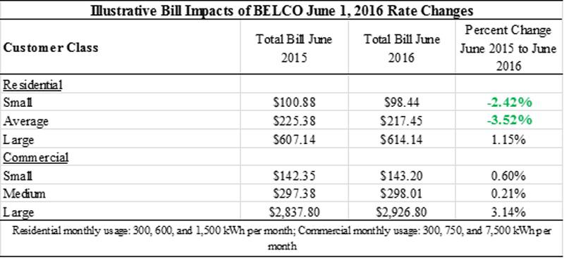 belco chart 26 May