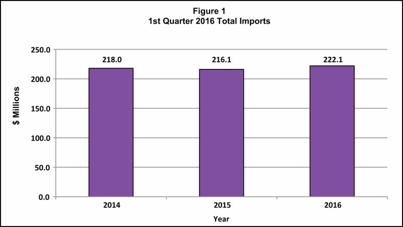 Quarterly Bulletin of Statistics - Q1 2016-1