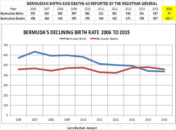 Births and Deaths Graph Bermuda August 9 2016