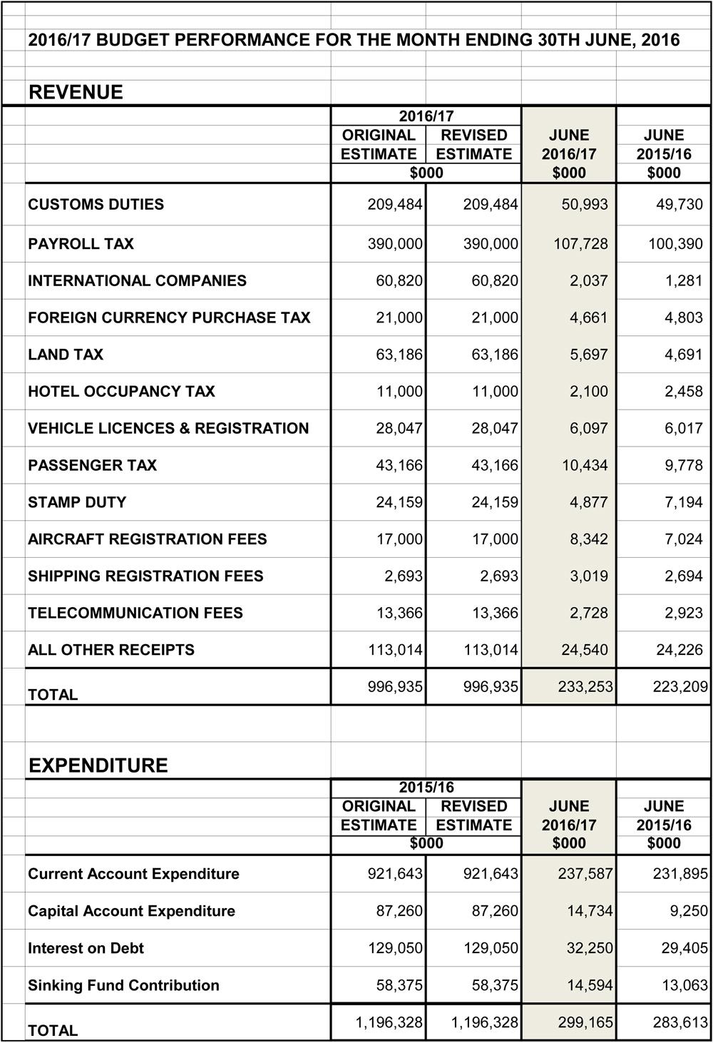 Finance 1st qtr Bermuda JUN16PRO
