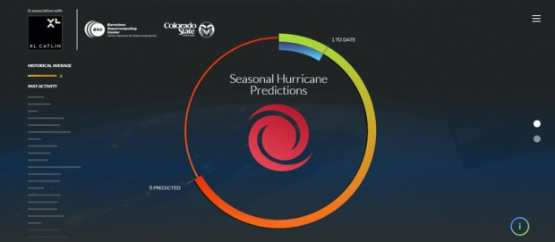 Seasonal Hurricane Predictions site Bermuda August 3 2016
