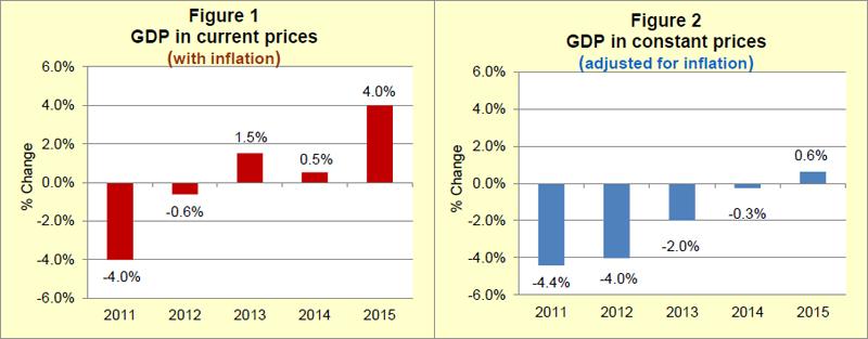GDP 2015 annual publication Bermuda September 2016