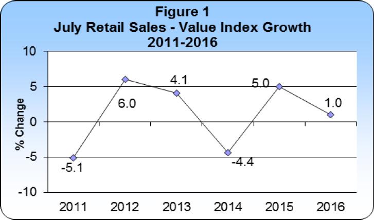 July 2016 Retail Sales publication