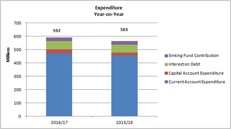 Revenue And Expenditure 02