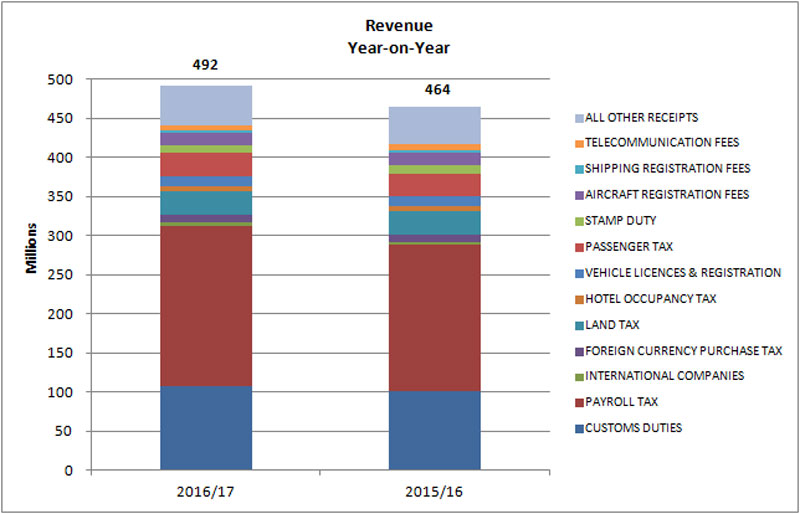 Revenue And Expenditure 03