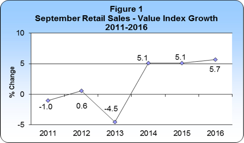 September 2016 Retail Sales publication