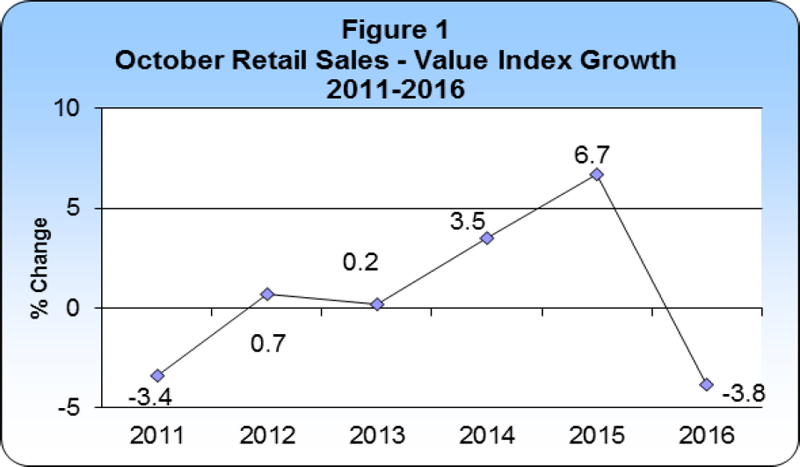 October 2016 Retail Sales publication