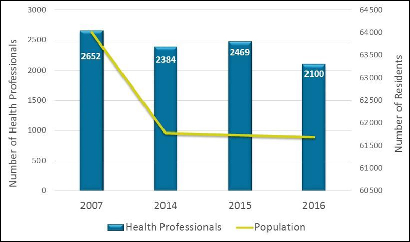 Number of health professionals Bermuda February 2017