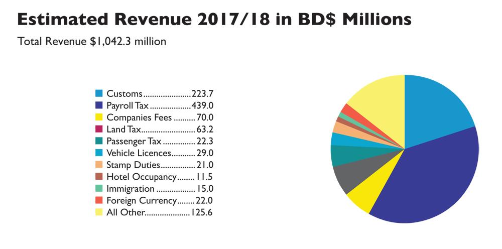 2017 Budget Revenue figures