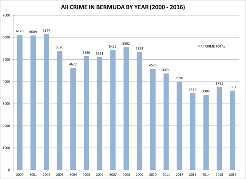 Crime in Bermuda by Year April 28 2017