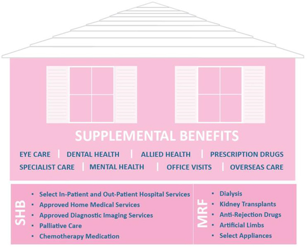 Summary of health insurance benefits Bermuda April 2017