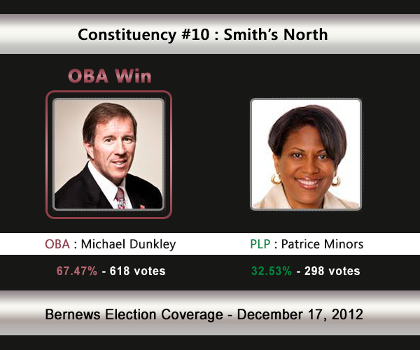 10-OBA-Win c10 smiths 2012 bermuda election results
