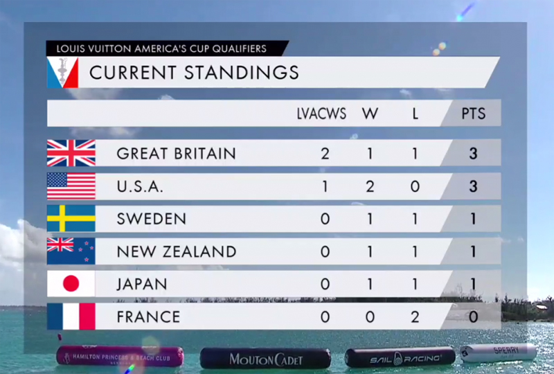 Americas Cup Day 1 Results May 27 2017