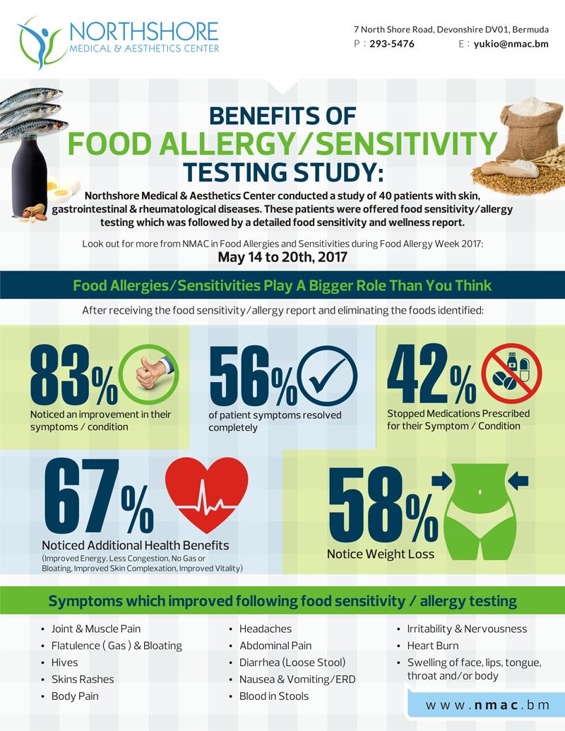 Food Allergy Bermuda May 2017