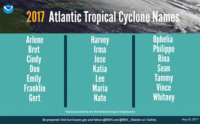 Hurricane Graphic  names NOAA