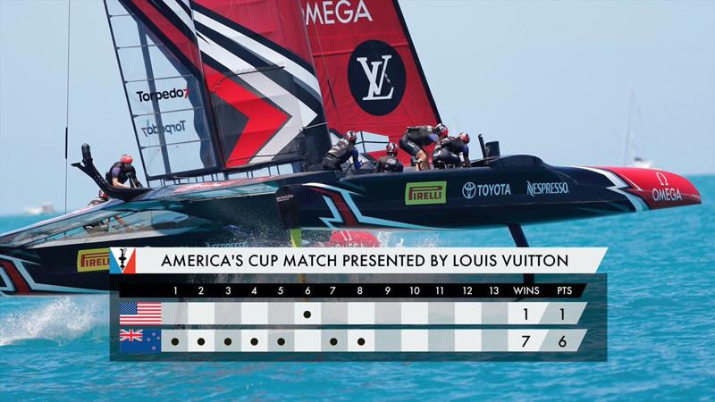 Americas Cup Bermuda June 25 2017 Standings