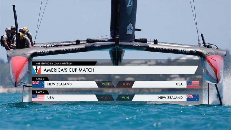 Americas Cup Bermuda Results June 18 2017