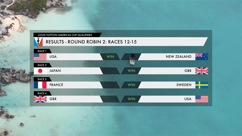 Americas Cup Results Bermuda June 3 2017