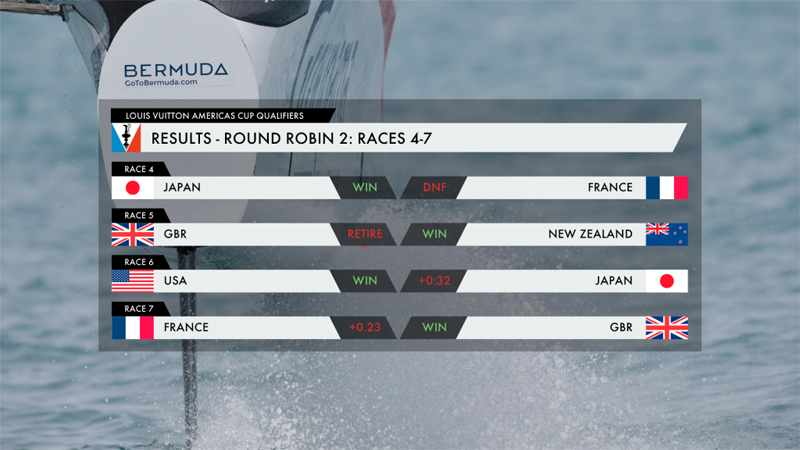 America's Cup Round Robin 2 Results Bermuda June 1 2017