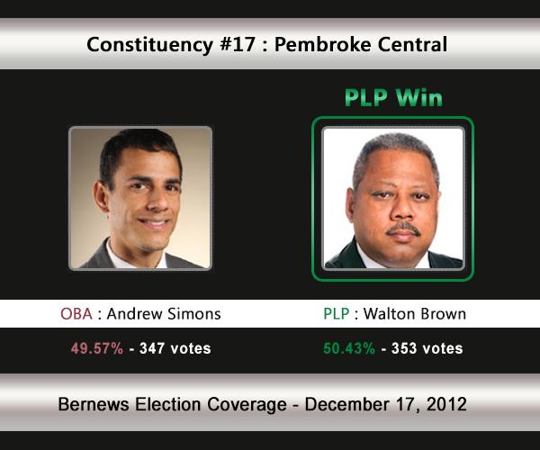 C17  2012 Election Result